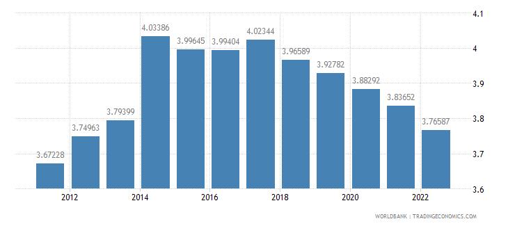 morocco ppp conversion factor gdp lcu per international dollar wb data