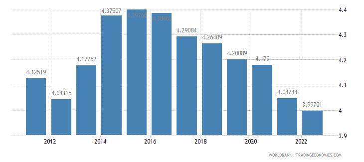 morocco ppp conversion factor private consumption lcu per international dollar wb data