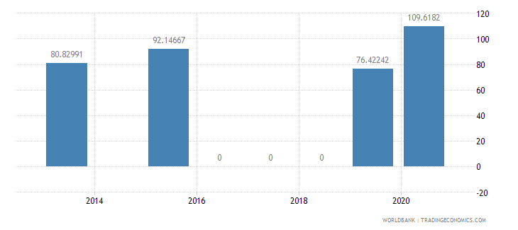 morocco present value of external debt percent of exports of goods services and income wb data