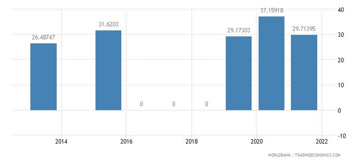 morocco present value of external debt percent of gni wb data