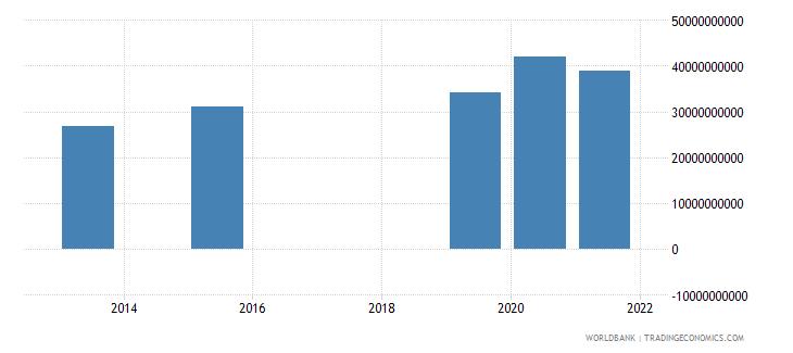 morocco present value of external debt us dollar wb data