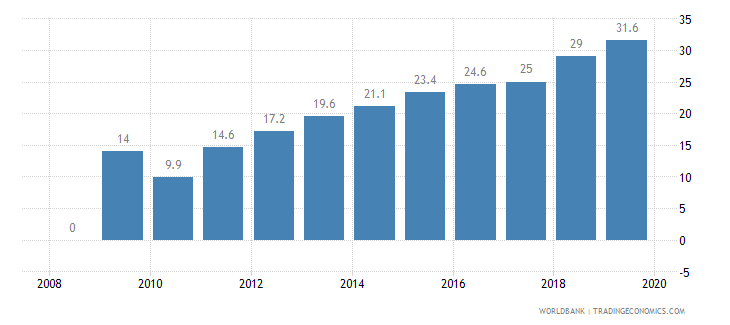 morocco private credit bureau coverage percent of adults wb data