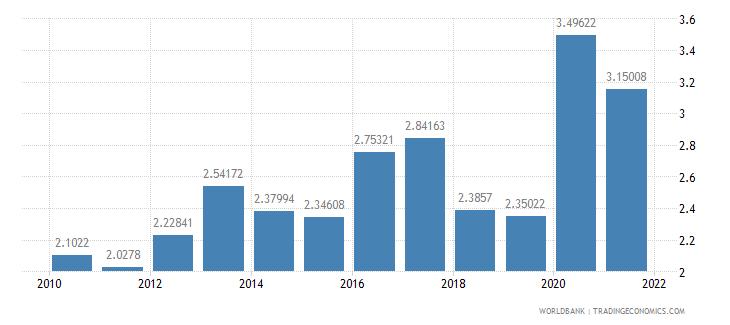 morocco public and publicly guaranteed debt service percent of gni wb data