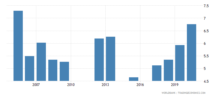 morocco public spending on education total percent of gdp wb data