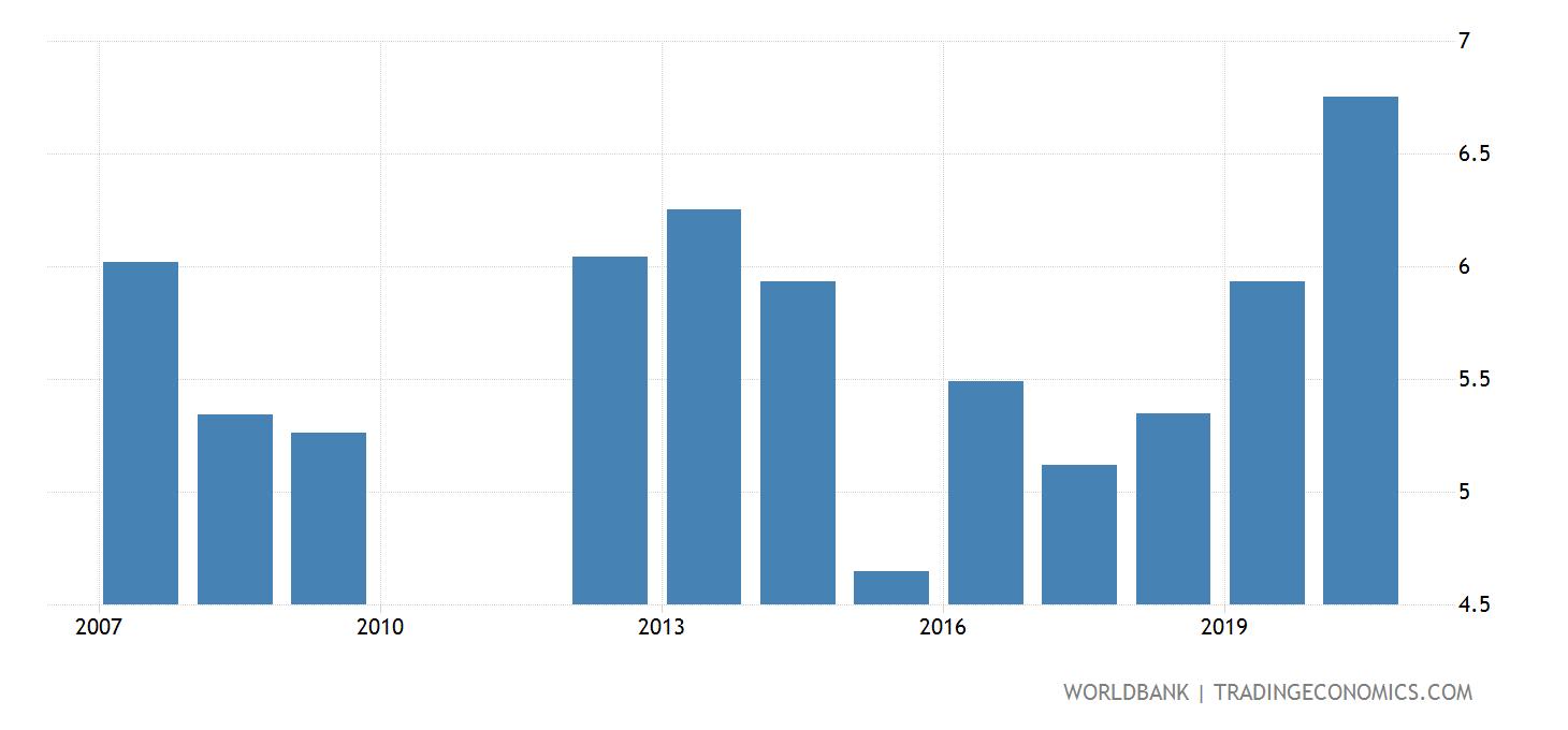 إحصائيات حول حالة التعليم بالمغرب 10