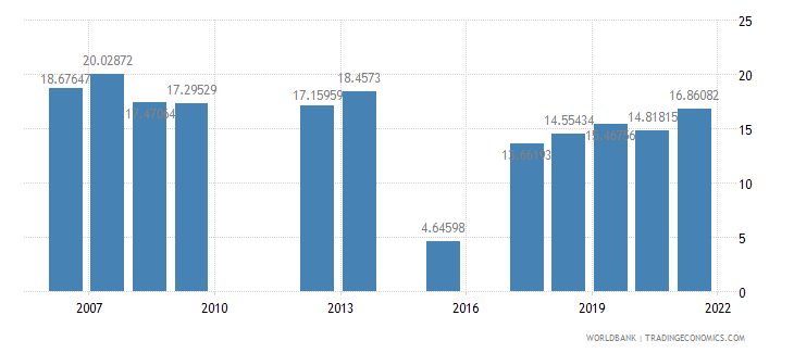 morocco public spending on education total percent of government expenditure wb data