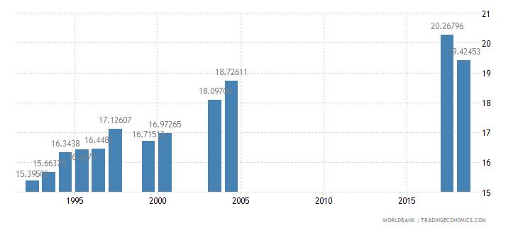 morocco pupil teacher ratio secondary wb data
