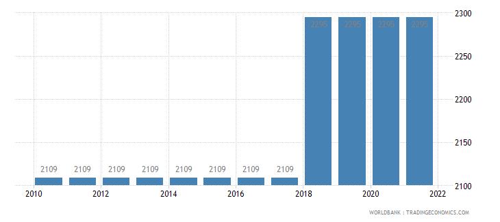 morocco rail lines total route km wb data