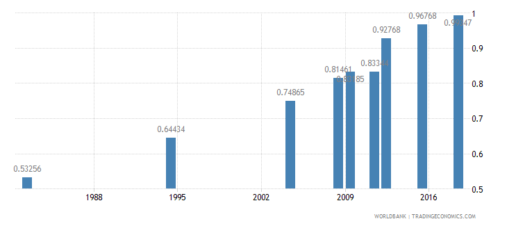 morocco ratio of young literate females to males percent ages 15 24 wb data
