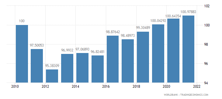 morocco real effective exchange rate index 2000  100 wb data