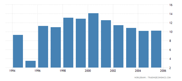 morocco real interest rate percent wb data