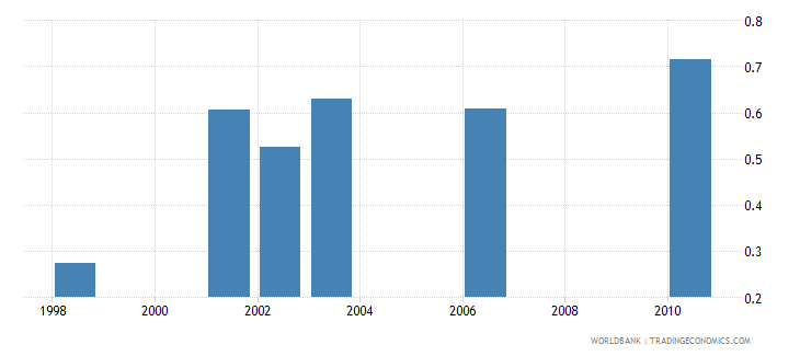 morocco research and development expenditure percent of gdp wb data