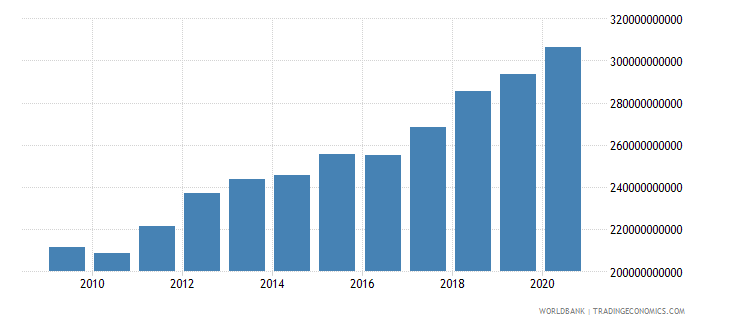 morocco revenue excluding grants current lcu wb data