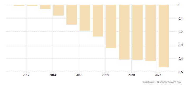 morocco rural population growth annual percent wb data
