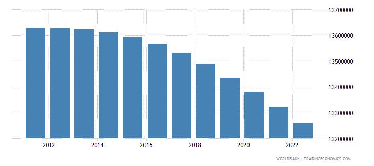 morocco rural population wb data