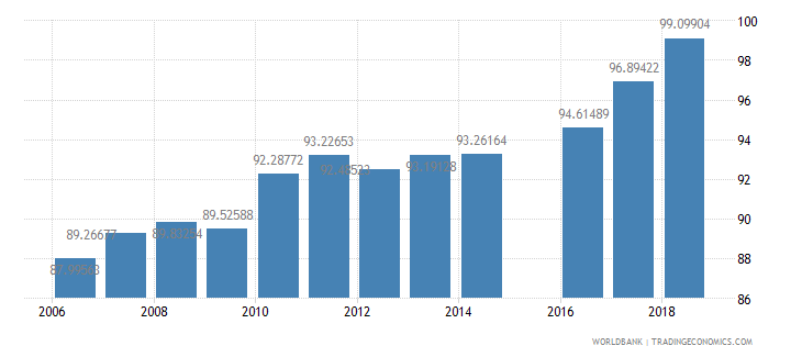 morocco school enrollment primary percent net wb data