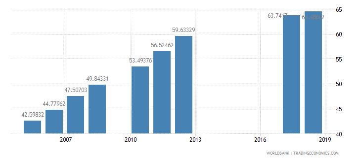 morocco school enrollment secondary male percent net wb data