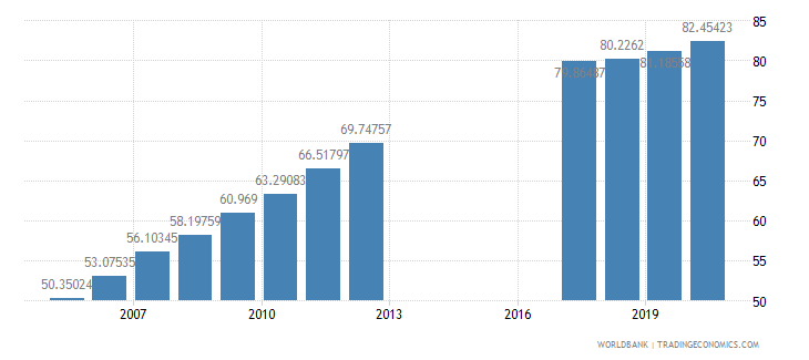 morocco school enrollment secondary percent gross wb data