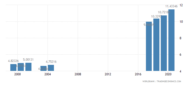 morocco school enrollment secondary private percent of total secondary wb data