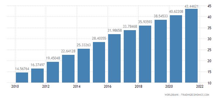 morocco school enrollment tertiary percent gross wb data