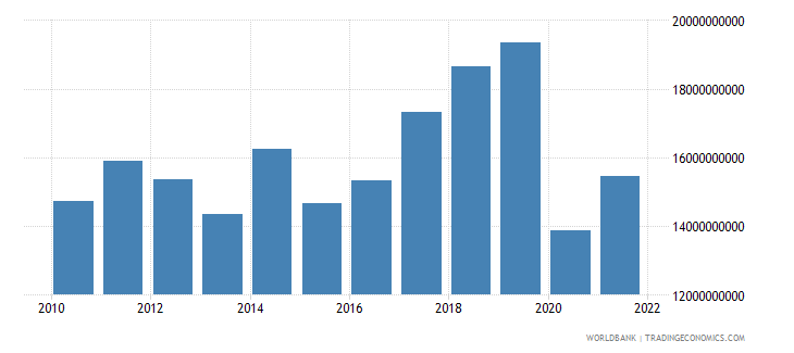 morocco service exports bop us dollar wb data