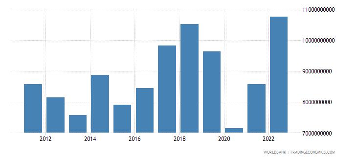 morocco service imports bop us dollar wb data