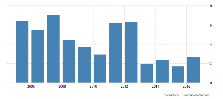 morocco services etc  value added annual percent growth wb data
