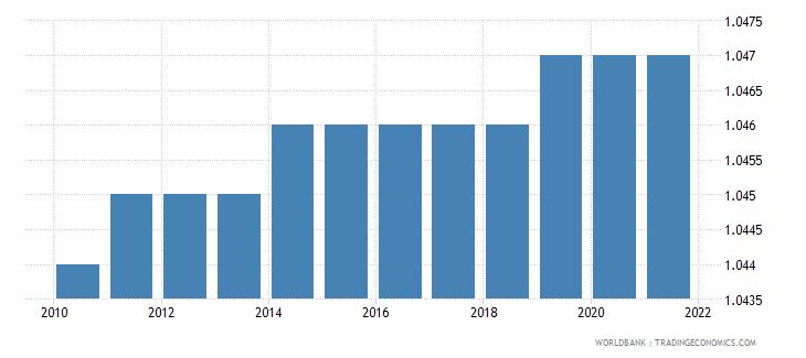 morocco sex ratio at birth male births per female births wb data