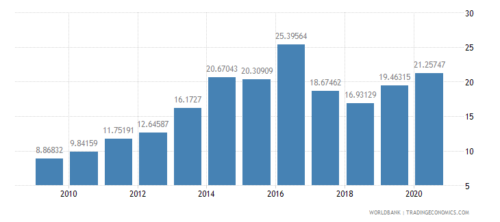 morocco short term debt percent of exports of goods services and income wb data