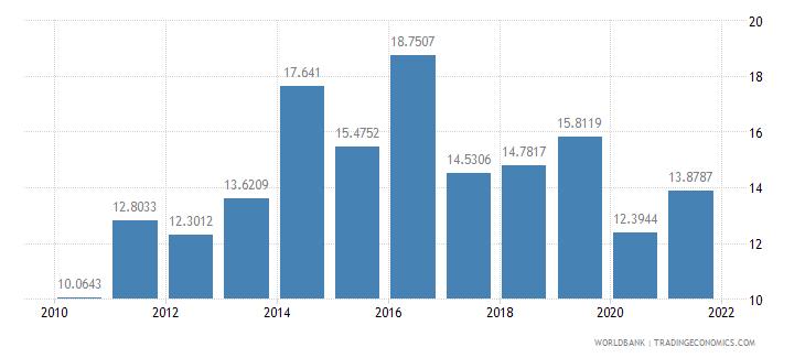 morocco short term debt percent of total external debt wb data