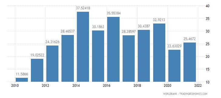 morocco short term debt percent of total reserves wb data