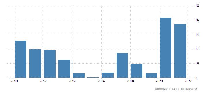 morocco stock price volatility wb data