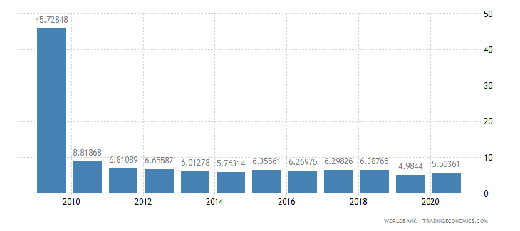 morocco stocks traded turnover ratio percent wb data