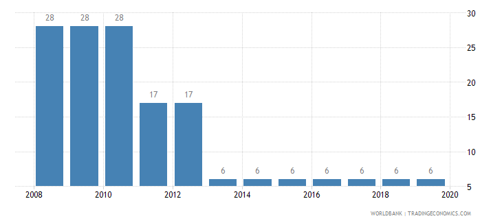 morocco tax payments number wb data