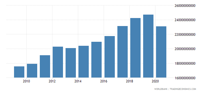 morocco tax revenue current lcu wb data