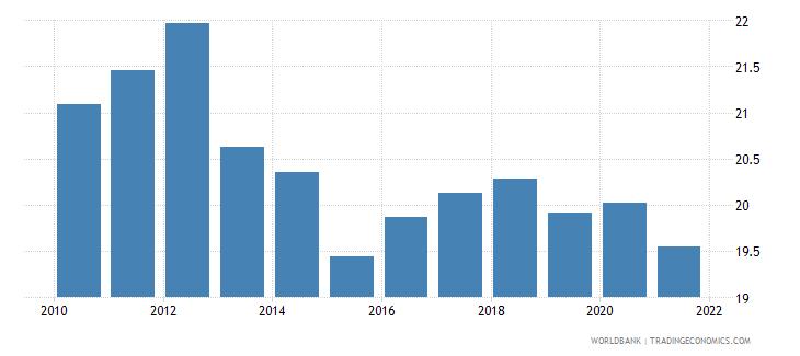 morocco tax revenue percent of gdp wb data