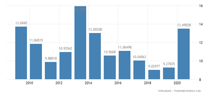 morocco total debt service percent of exports of goods services and income wb data