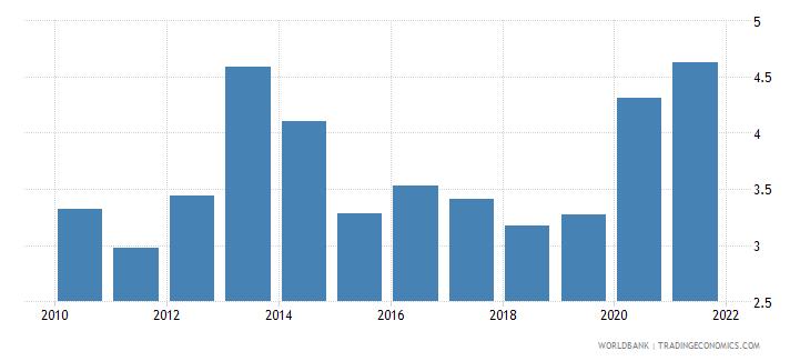 morocco total debt service percent of gni wb data