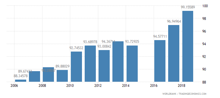 morocco total enrollment primary percent net wb data