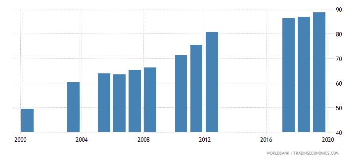 morocco total net enrolment rate lower secondary female percent wb data