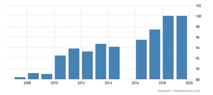 morocco total net enrolment rate primary female percent wb data