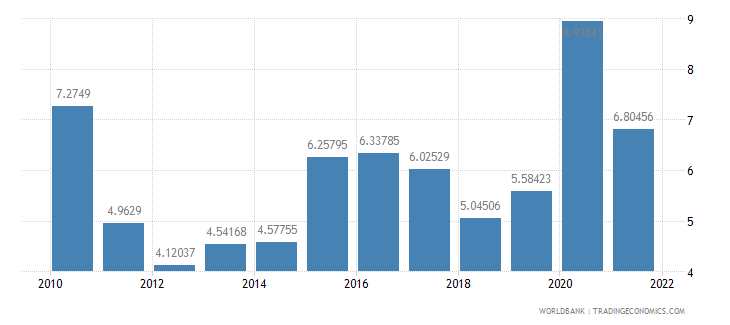 morocco total reserves in months of imports wb data
