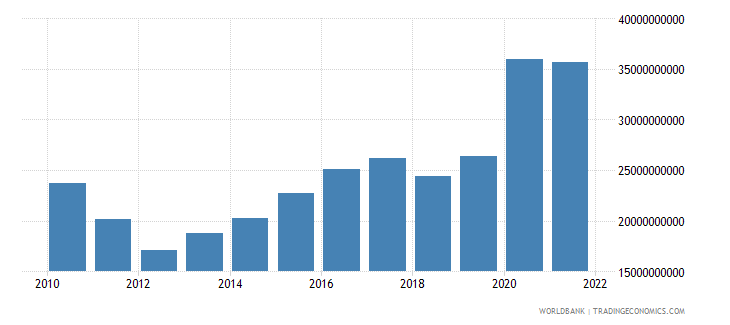 morocco total reserves includes gold us dollar wb data