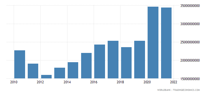 morocco total reserves minus gold us dollar wb data