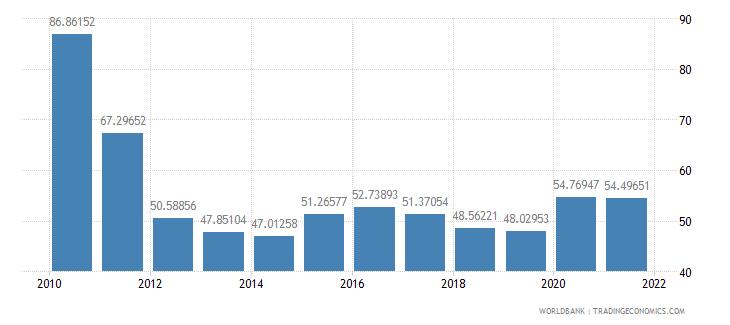morocco total reserves percent of total external debt wb data