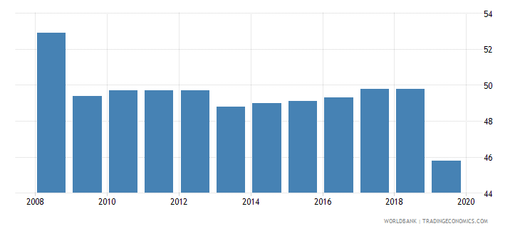 morocco total tax rate percent of profit wb data
