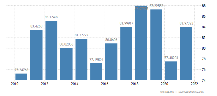 morocco trade percent of gdp wb data