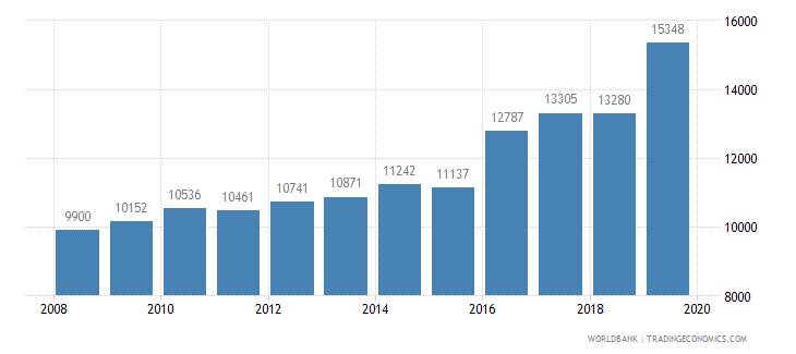 morocco trademark applications total wb data