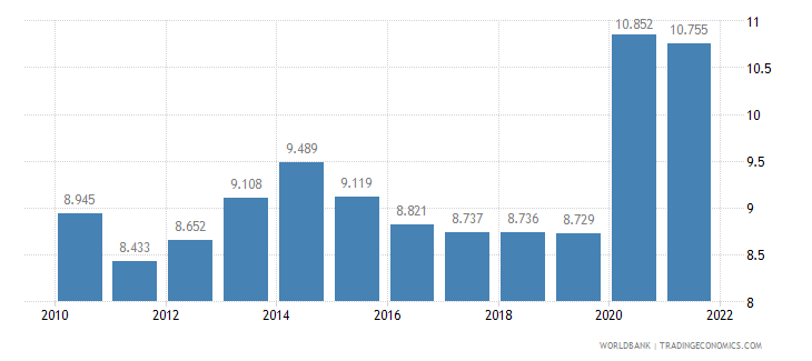 morocco unemployment male percent of male labor force wb data