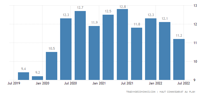 morocco unemployment rate 1999 2018 data chart. Black Bedroom Furniture Sets. Home Design Ideas